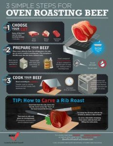 Beef Roasting Guidelines