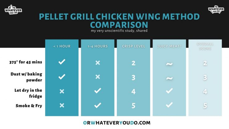Pellet Grill Chicken Wing Comparison